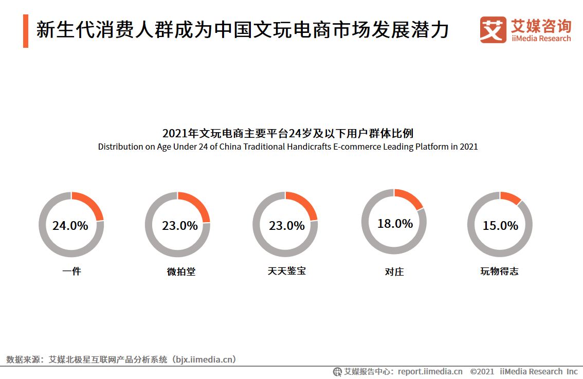 新生代消费人群成为中国文玩电商市场发展潜力