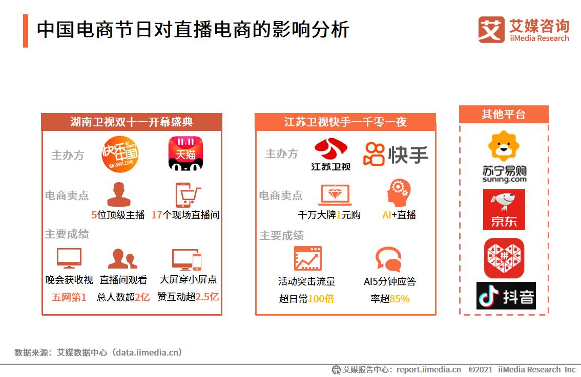 中国电商节日对直播电商的影响分析