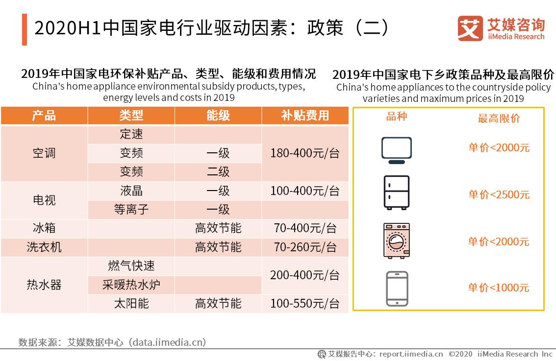 2020H1中国家电行业驱动因素:政策