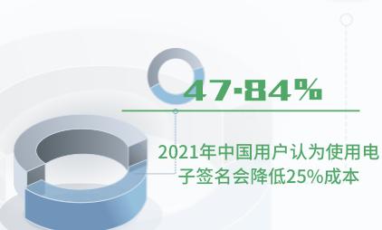 电子签名行业数据分析:2021年中国47.84%用户认为使用电子签名会降低25%成本