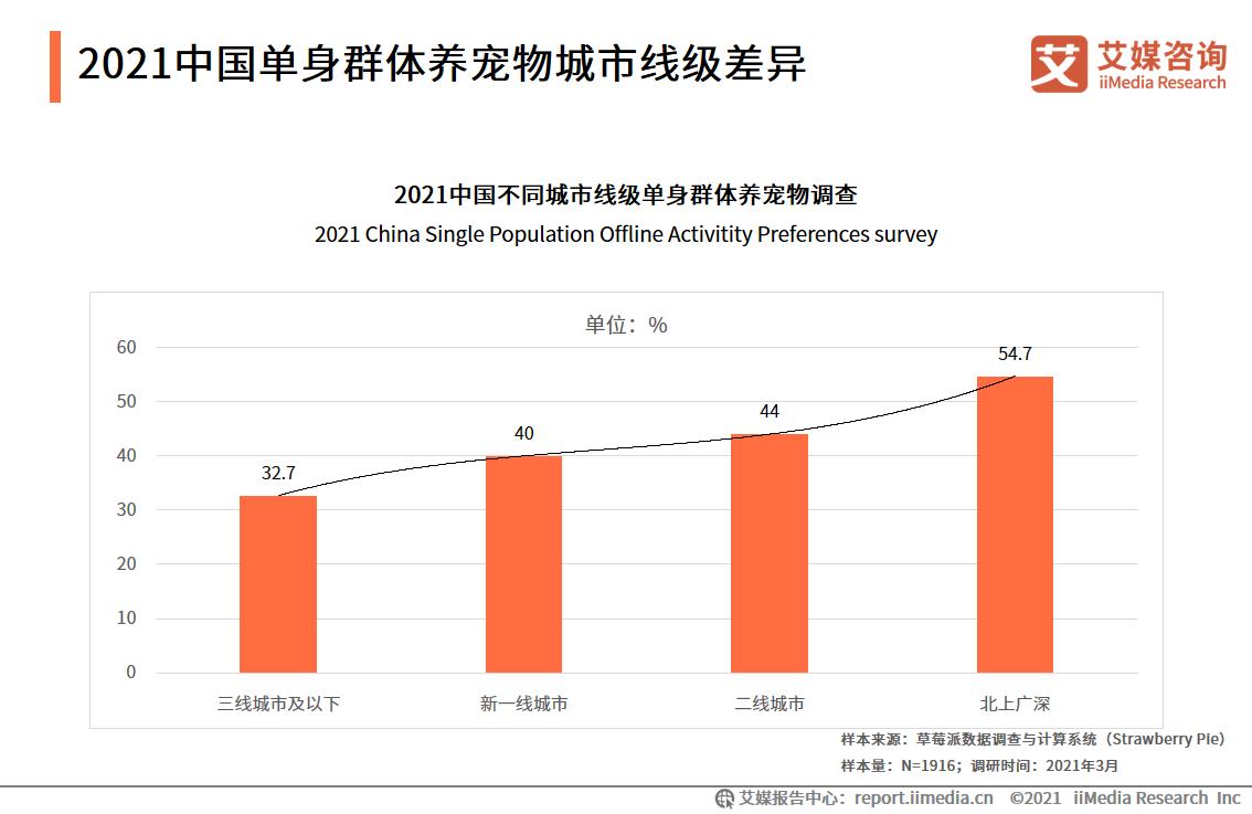 2021中国单身群体养宠物城市线级差异