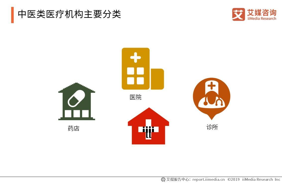 中医类医疗机构主要分类