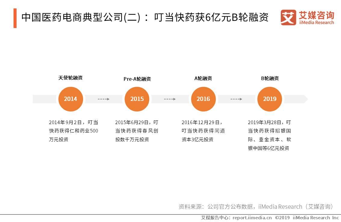 中国医药电商典型公司(二) :叮当快药获6亿元B轮融资
