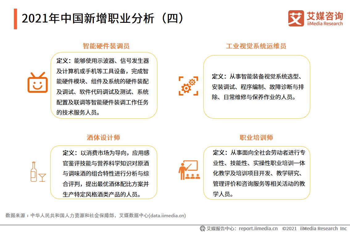 2021年中国新增职业分析(四)