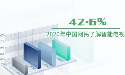 家居行业数据分析:2020年中国42.6%网民了解智能电视