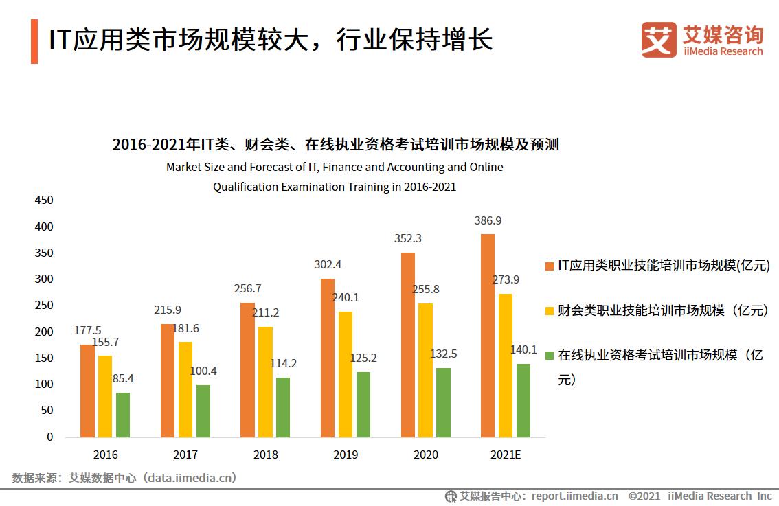 IT应用类市场规模较大,行业保持增长