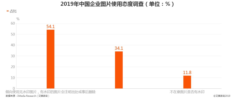 2019年中国企业图片使用态度