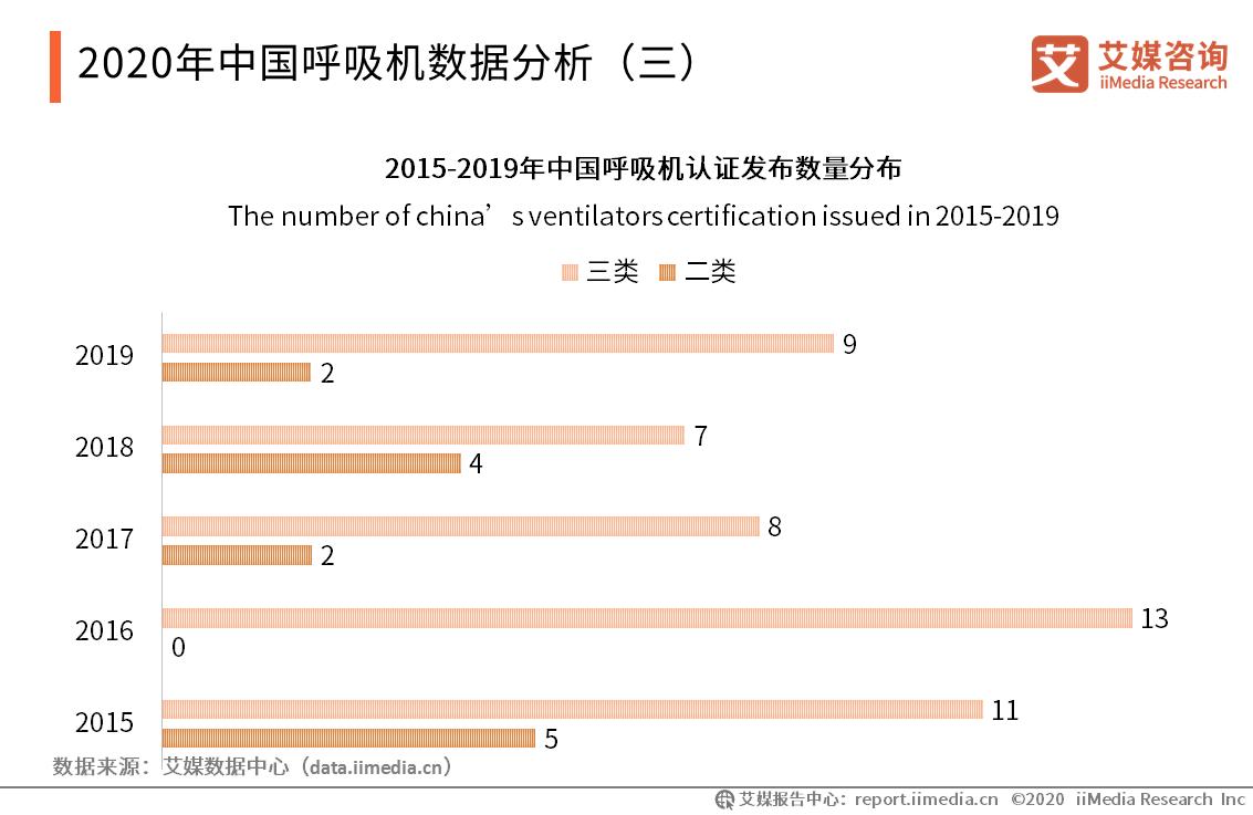 2020年中国呼吸机数据分析(三)