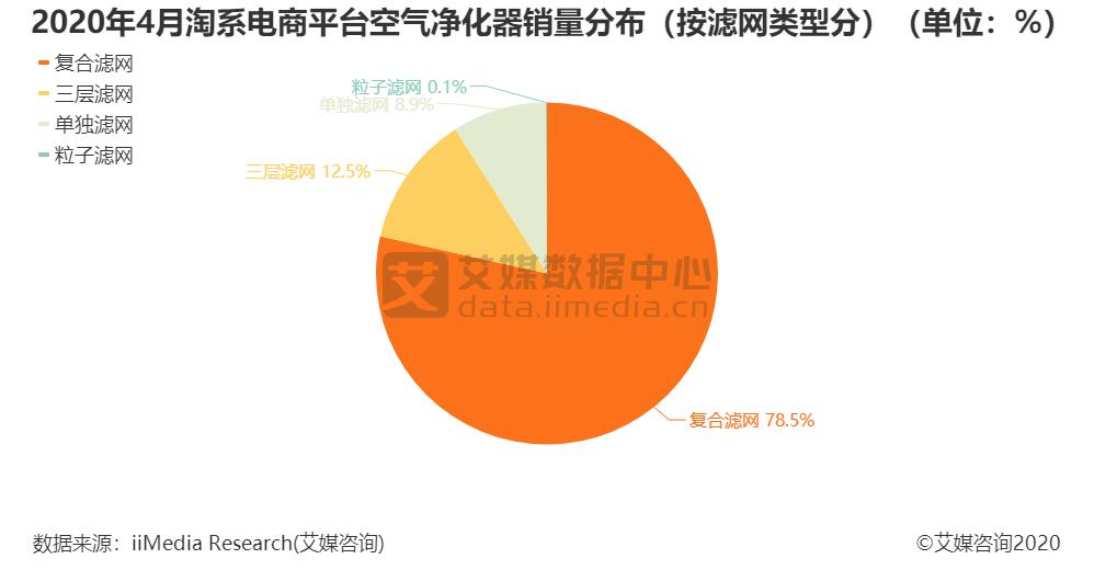 2020年4月淘系电商平台空气净化器销量分布(按滤网类型分)(单位:%)