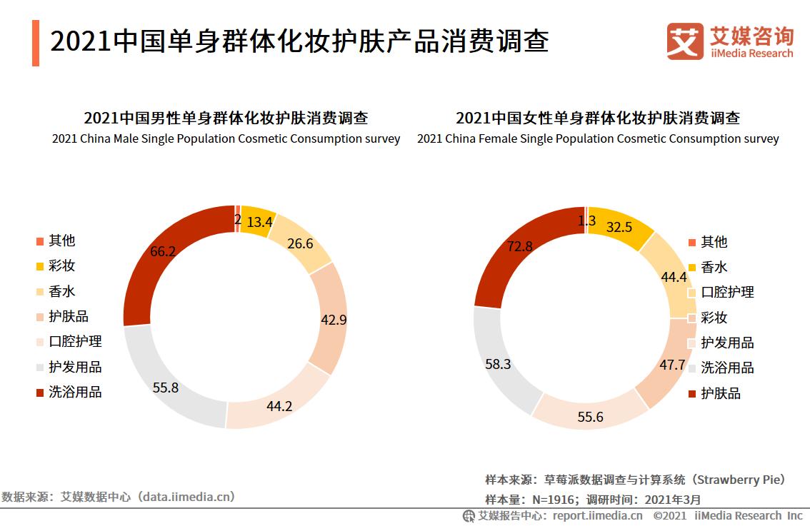 2021中国单身群体化妆护肤产品消费调查