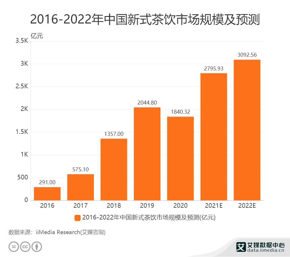 2016-2022年中国新式茶饮市场规模及预测