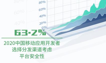 互联网行业数据分析:2020年中国63.2%移动应用开发者选择分发渠道考虑平台安全性