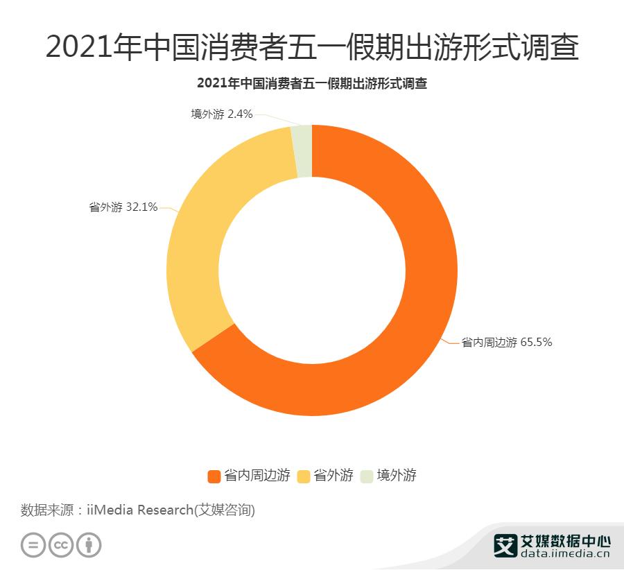 65.5%消费者五一假期出游选择省内周边游