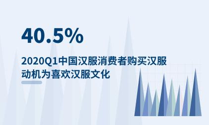 汉服行业数据分析:2020Q1中国40.5%汉服消费者购买汉服动机为喜欢汉服文化
