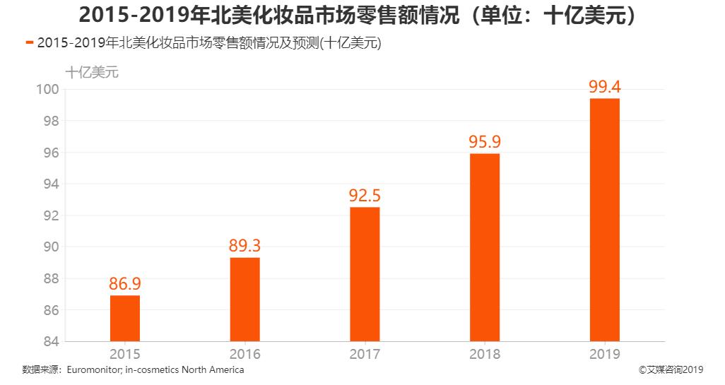 2015-2019年北美化妆品市场零售额