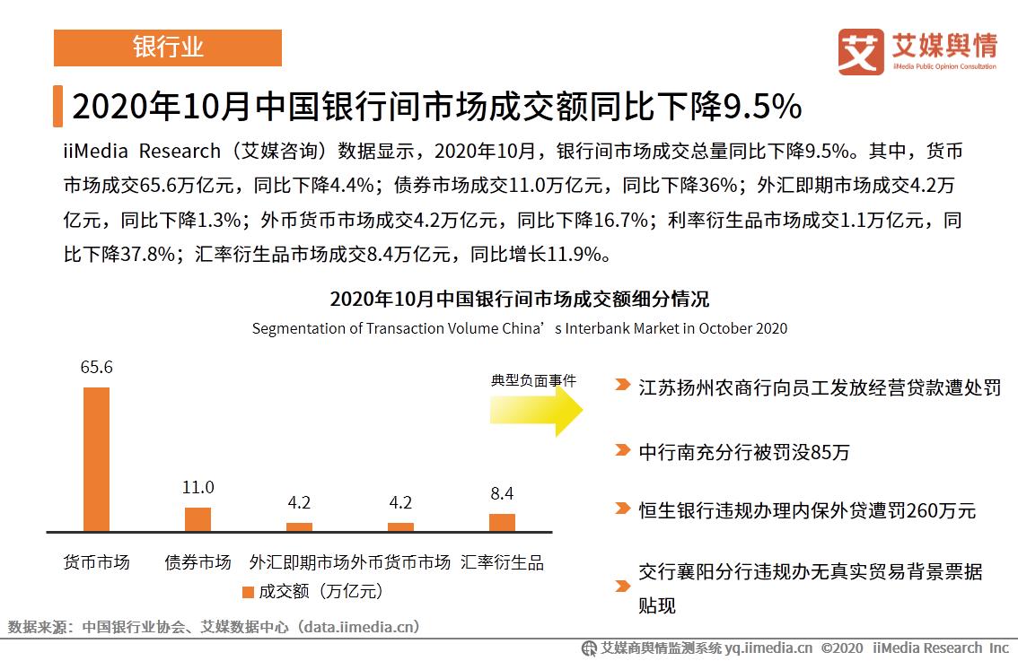 2020年10月中國銀行間市場成交額同比下降9.5%