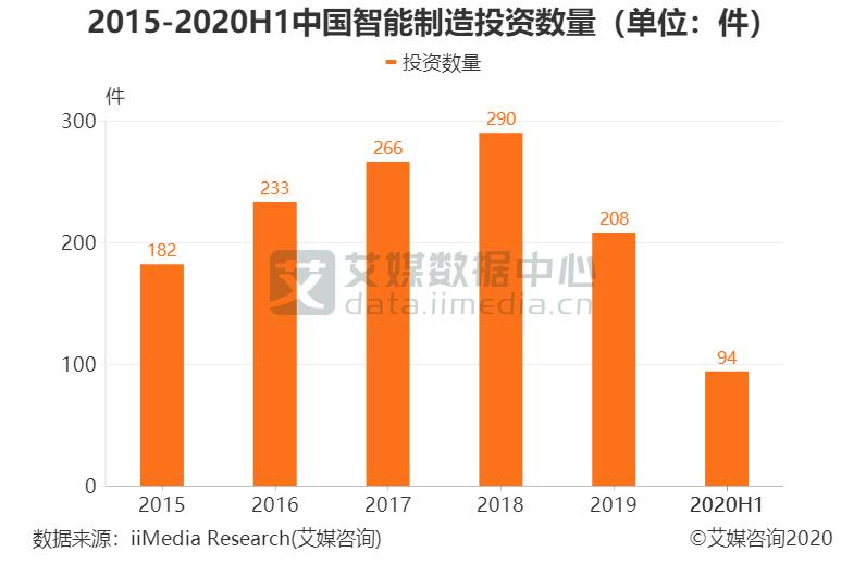 2015-2020H1中国智能制造投资数量(单位:件)