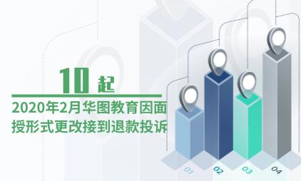 教培行业数据分析:2020年2月华图教育因面授形式更改接到10起退款投诉