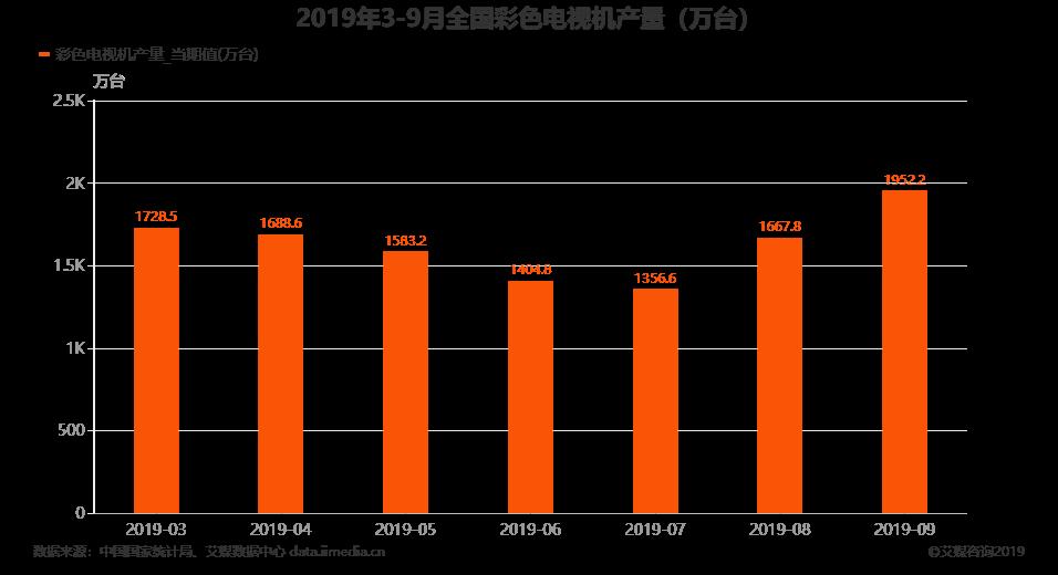 2019年9月全国彩色电视机产量为1952.2万台