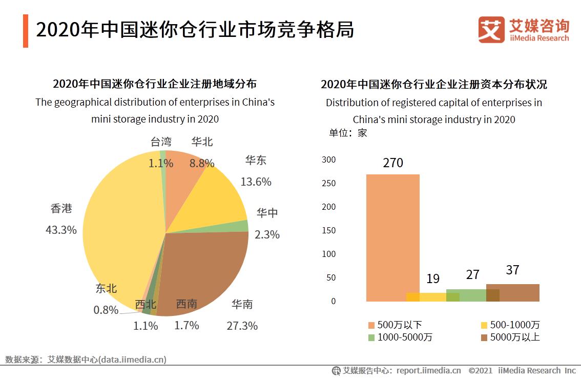 2020年中国迷你仓行业市场竞争格局