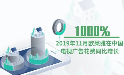 广告行业数据分析:2019年11月欧莱雅在中国电视广告花费同比增长1000%