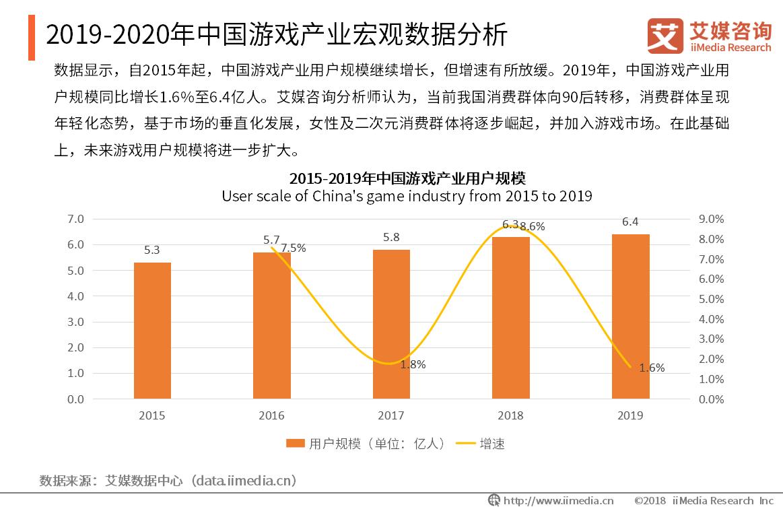 2019-2020年中国游戏产业宏观数据分析