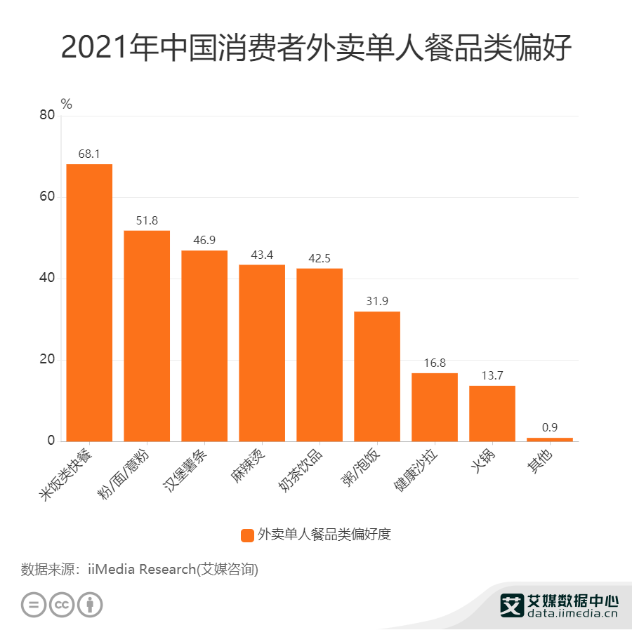 2021年中国消费者外卖单人餐品类偏好