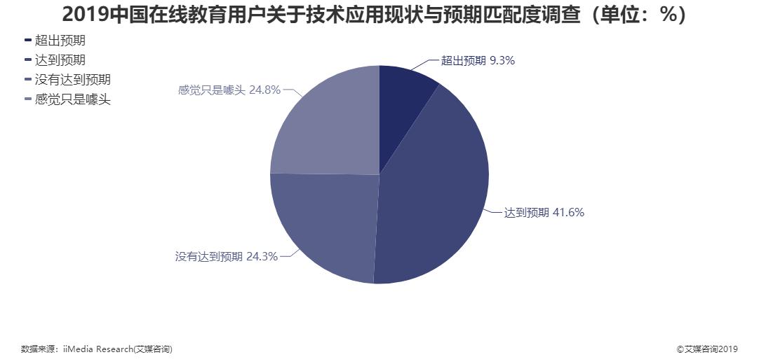 2019中国在线教育用户关于技术应用现状与预期匹配度调查