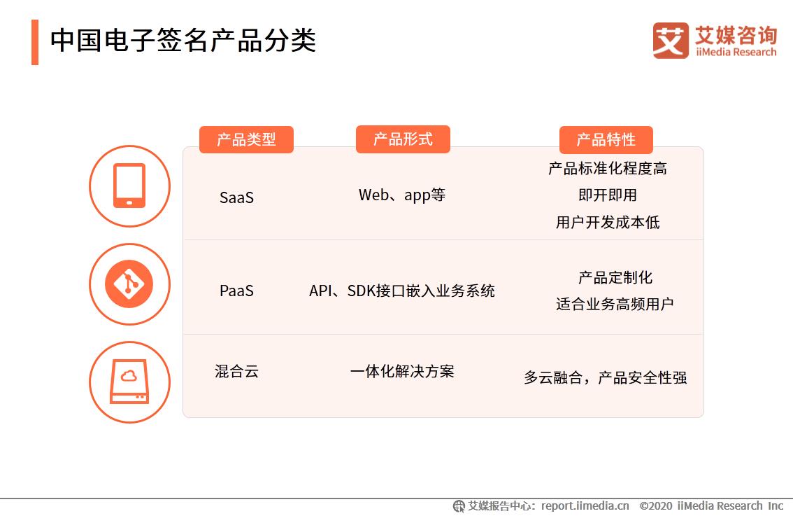中国电子签名产品分类