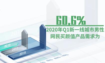 男性颜值经济数据分析:2020Q1新一线城市60.6%的男性网民有购买颜值产品的需求