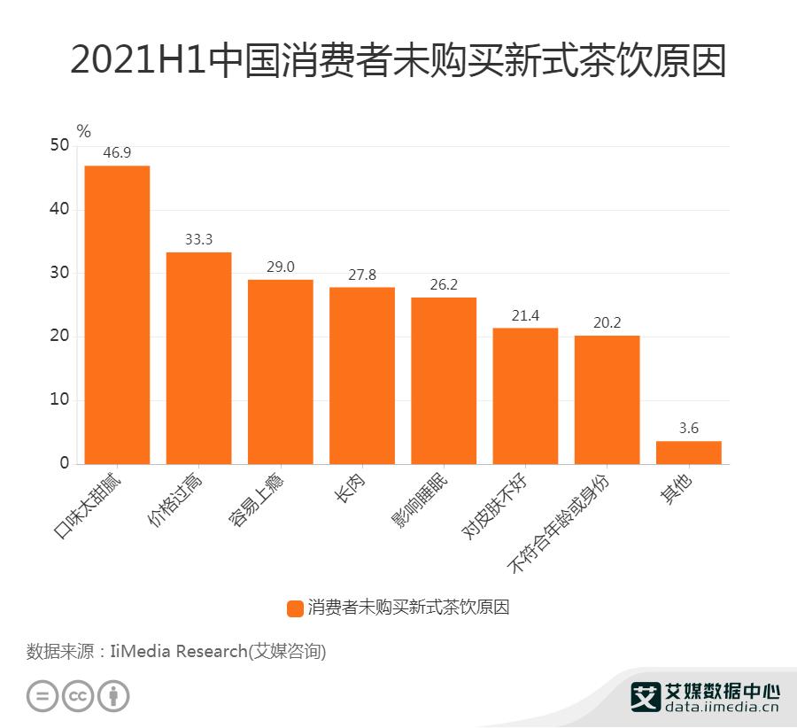 33.3%消费者未购买新式茶饮是因为价格太高