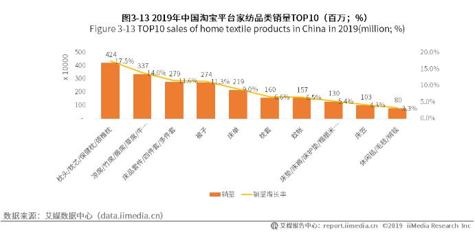 2019年淘宝平台家纺类销量TOP10