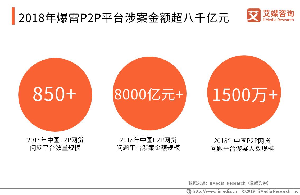 2018年爆雷P2P平台涉案金额超八千亿元