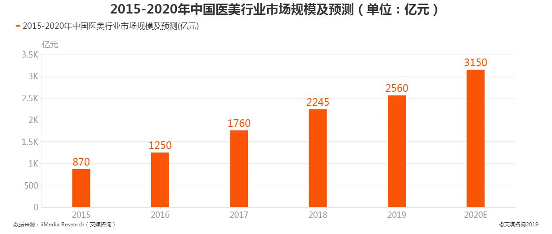 2015-2020年中国医美行业市场规模