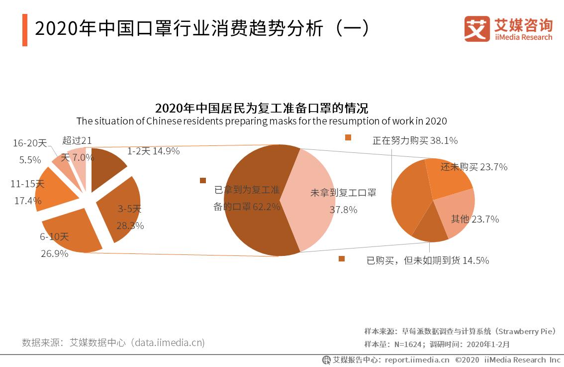 2020年中国口罩行业消费趋势分析(一)