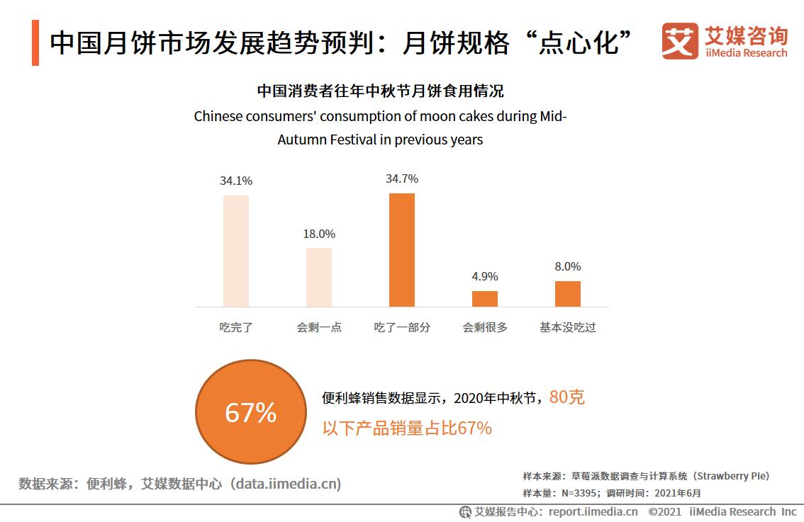 """中国月饼市场发展趋势预判:月饼规格""""点心化"""""""