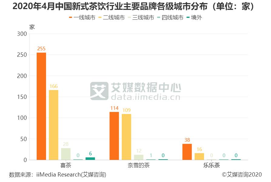 2020年4月中国新式茶饮行业主要品牌各级城市分布(单位:家)