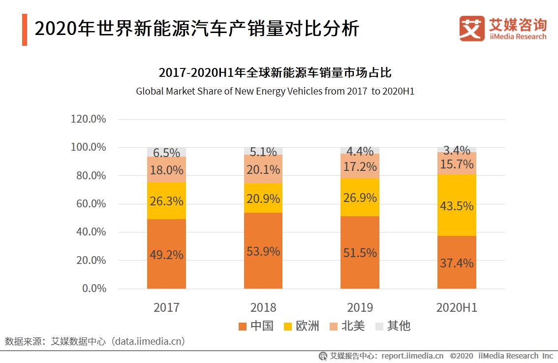 2020年世界新能源汽车产销量对比分析