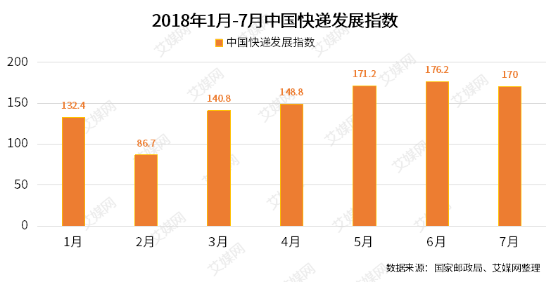 行业情报|2018年7月中国快递发展指数为170,同比提高40.3%