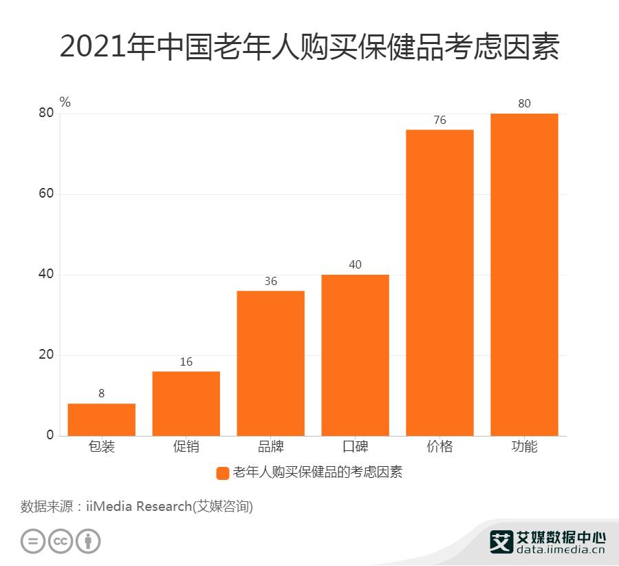2021年中国老年人购买保健品考虑因素