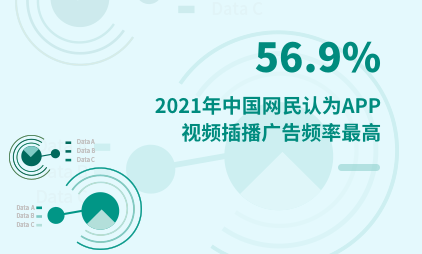 APP行业数据分析:2021年中国56.9%网民认为APP视频插播广告频率最高