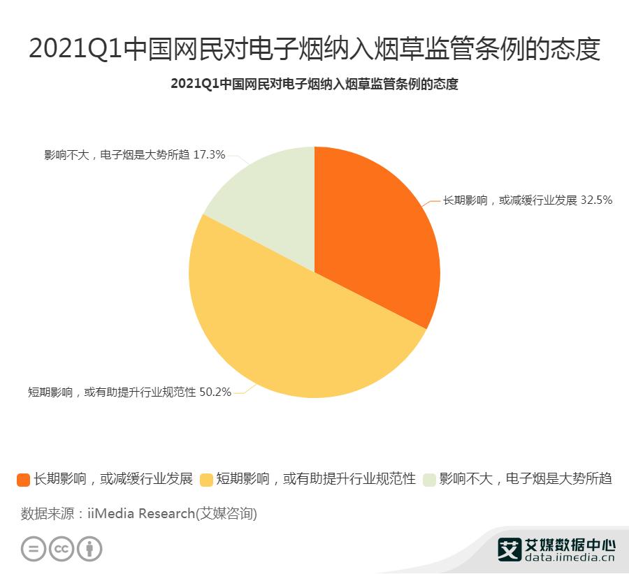 2021Q1中国网民对电子烟纳入烟草监管条例的态度