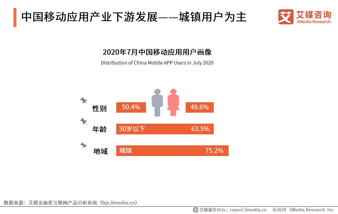 中国移动应用产业下游发展——城镇用户为主