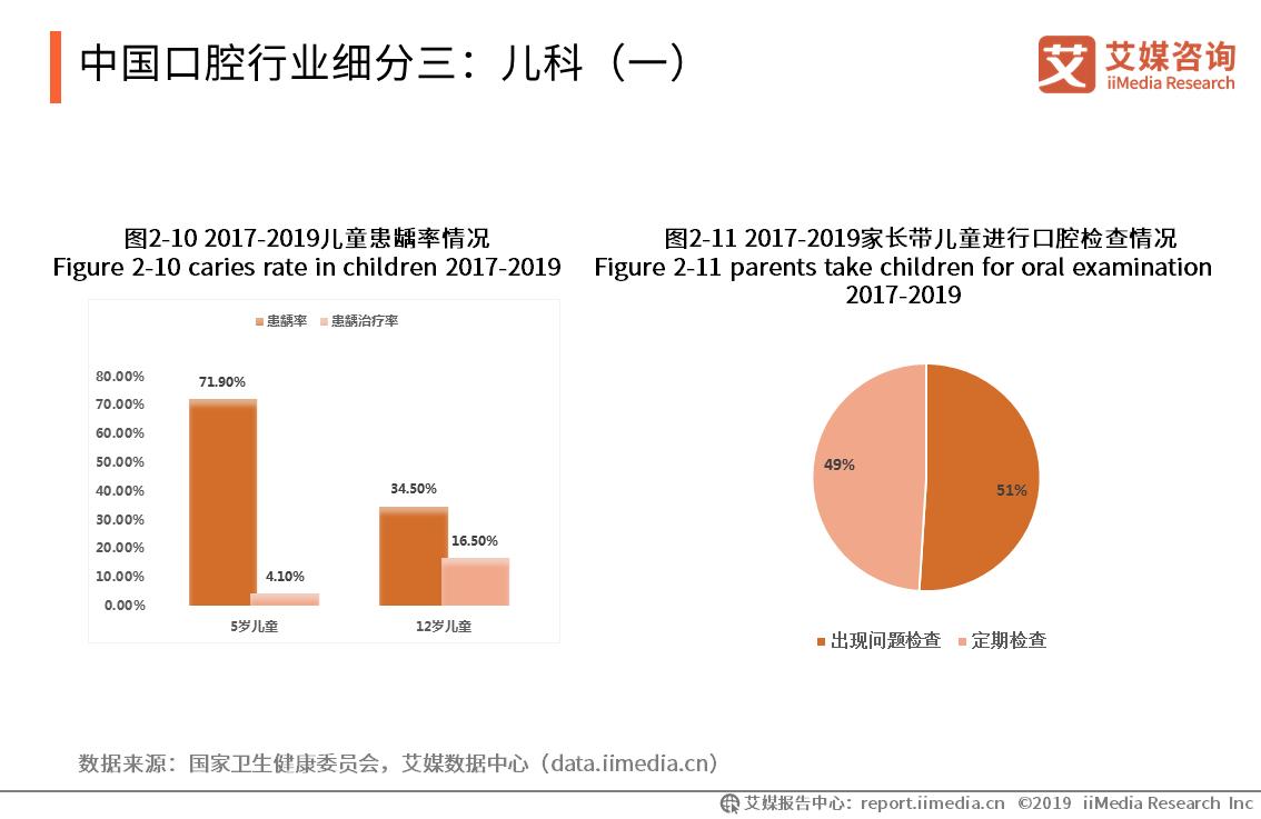 中国口腔行业细分:儿科