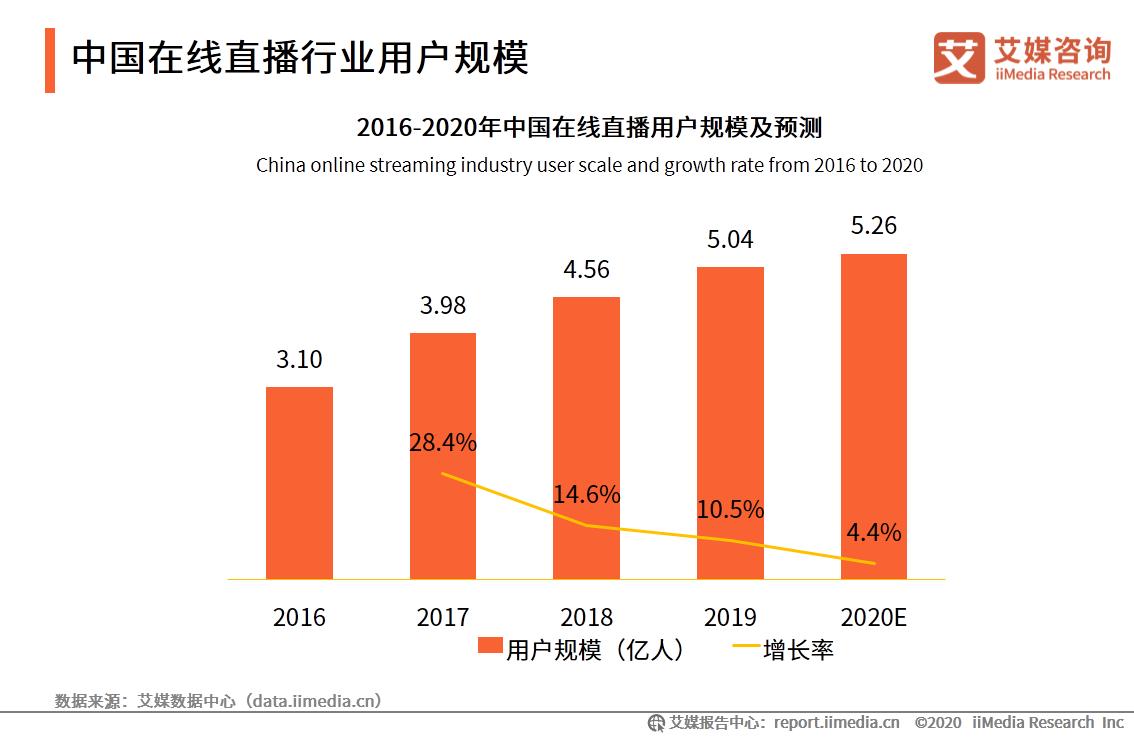 中国在线直播行业用户规模