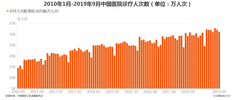 2010年1月-2019年9月中国医院诊疗人次数