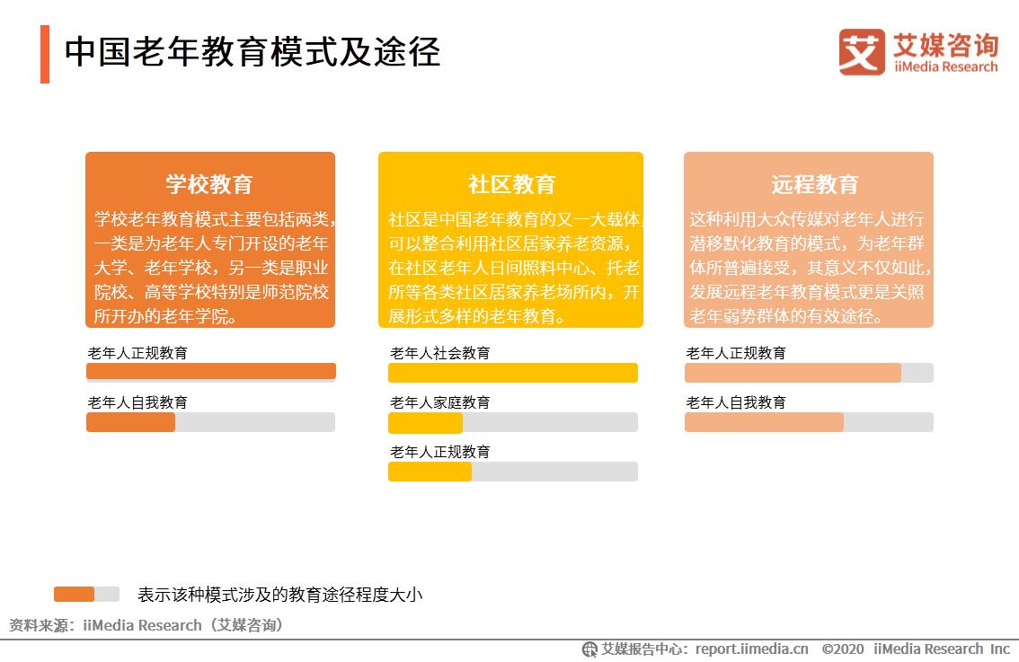 中国老年教育模式及途径