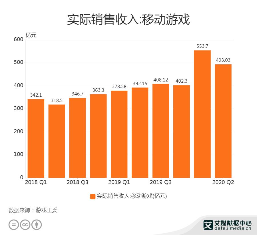 中国移动游戏实际销售收入