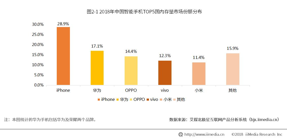 """中国有近30%智能手机用户在用iPhone,高通耐""""苹果""""如何?"""