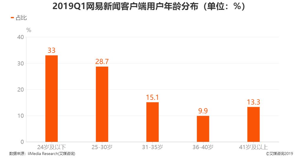 2019年第一季度网易新闻客户端用户年龄分布